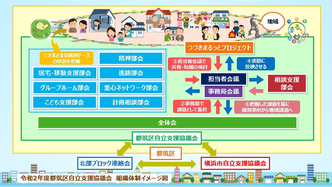 令和2年度都筑区自立支援協議会組織図