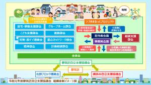令和元年度都筑区自立支援協議会組織図